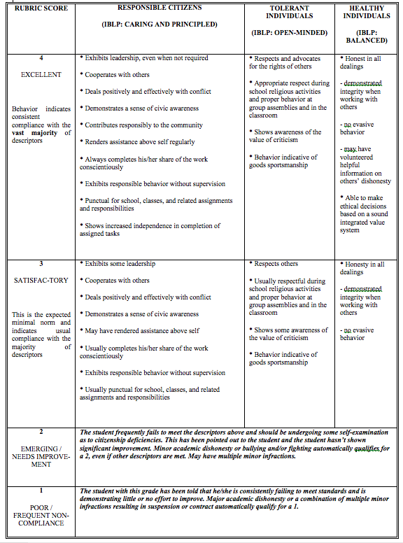 tok essay assessment rubric
